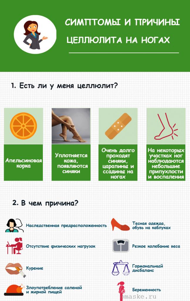 симптомы и причины образования целлюлита