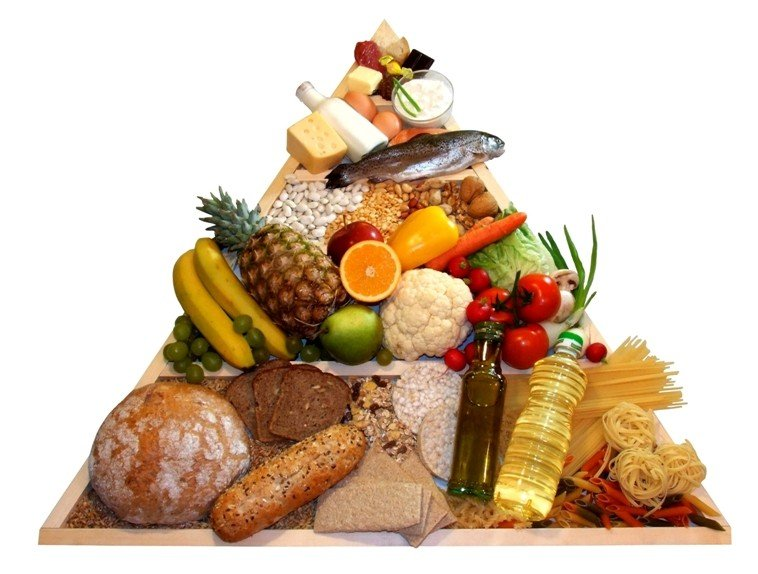 Треугольник сбалансированного питания