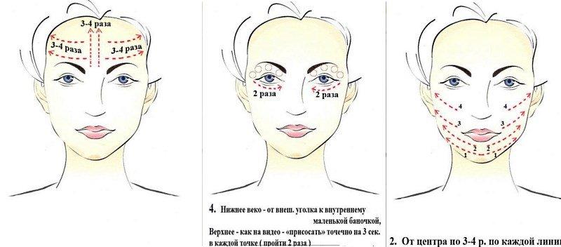 Схема проведения баночного массажа лица