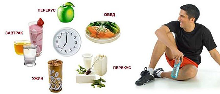 План быстрого набора веса для мужчины